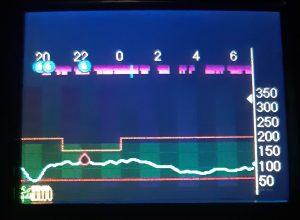 Mikrobolusik (tzw. autokorekta) podana o godzinie 1:00 (niebieska pionowa kreska)