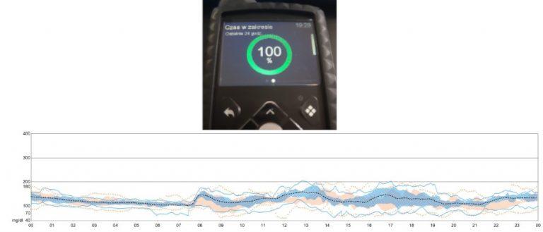 Wyniki po miesiącu użytkowania SmartGuard – pompa 780g