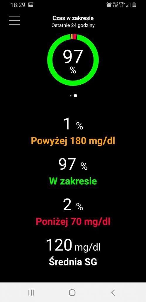 97% glikemii w zakresie (TIR)