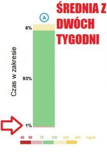 Czas w zakresie (TIR 70 md/dl - 180 mg/dl) - 93%