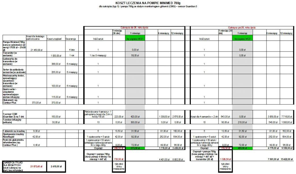 Miesięczny i roczny koszt leczenia na pompie insulinowej Minimed 780g (podział na wiek do 26 roku życia i 26+)